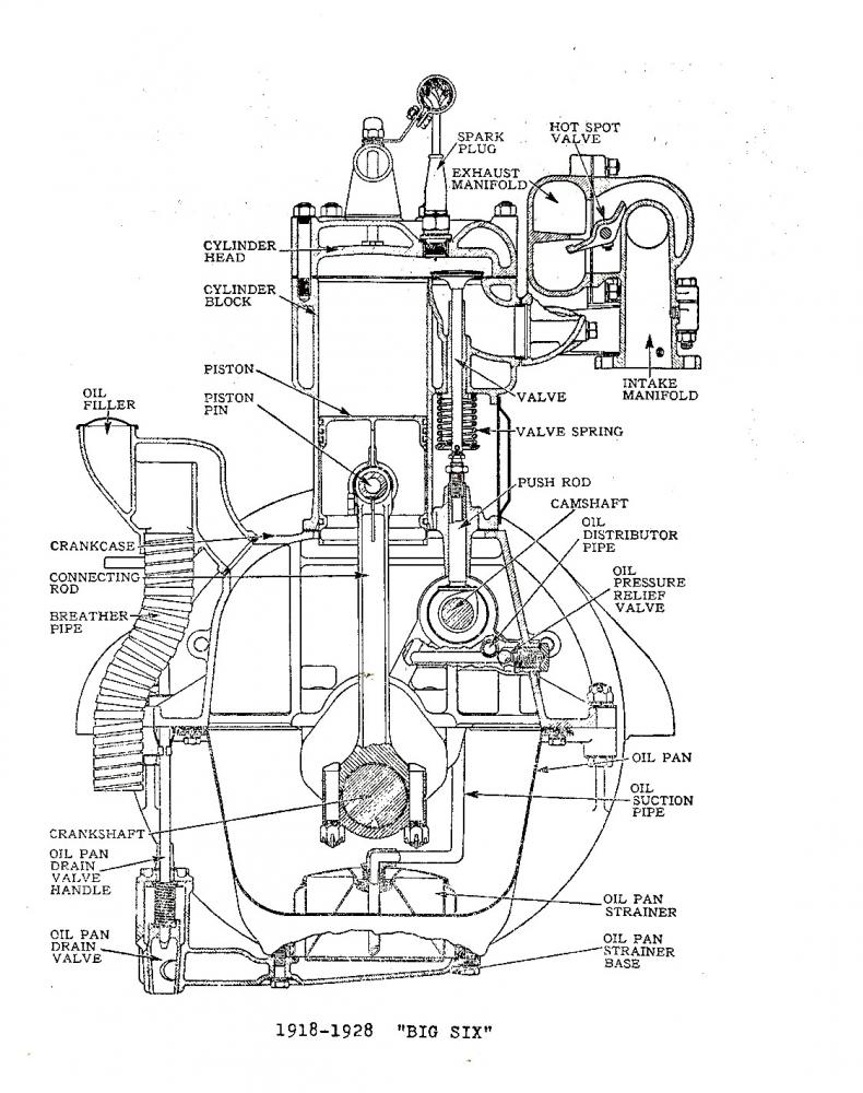 The bore was 3.5 inches and the stroke was 5 inches, making 40 HP. This  engine design included massive bearings, one inch piston pins, four bolt  rods and ...